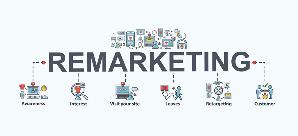 How does remarketing work